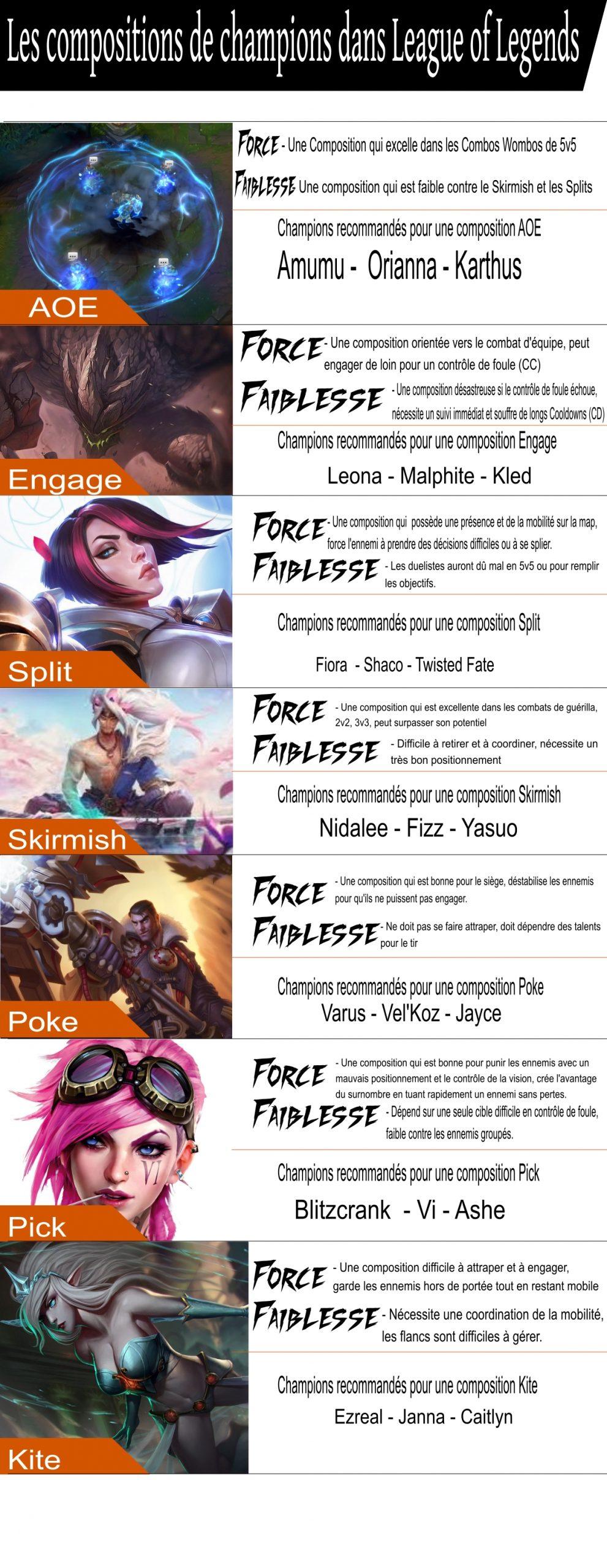 Dans ce guide pour débuter sur League of Legends, nous vous apprenons toutes les bases du jeu. C'est long, passionnant et difficile, mais vous comprendrez pourquoi LoL est un jeu unique en son genre.